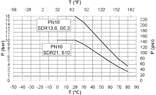 Pressure-temperature diagram - PVC-C - Georg Fischer