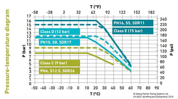 Pressure-temperature diagram - ABS - Georg Fischer