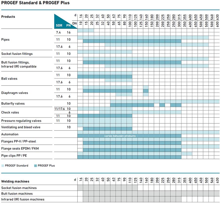 Metric range - PROGEF STANDARD i PROGEF PLUS - Georg Fischer