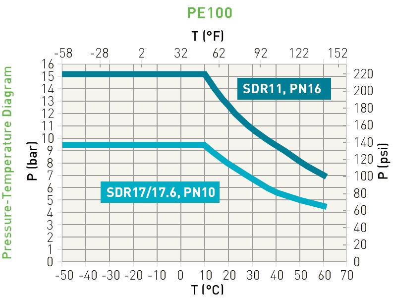 Pressure-temperature diagram - PE - Georg Fischer