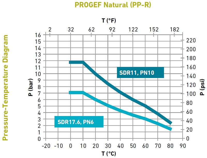 Pressure-temperature diagram - PROGEF NATURAL - Georg Fischer
